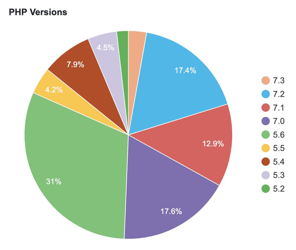 WordPress PHP版本