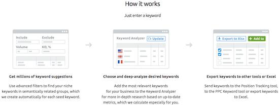 4e semrush Keyword Magic Works