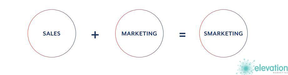 Sales Plus Marketing与Smarketing相同