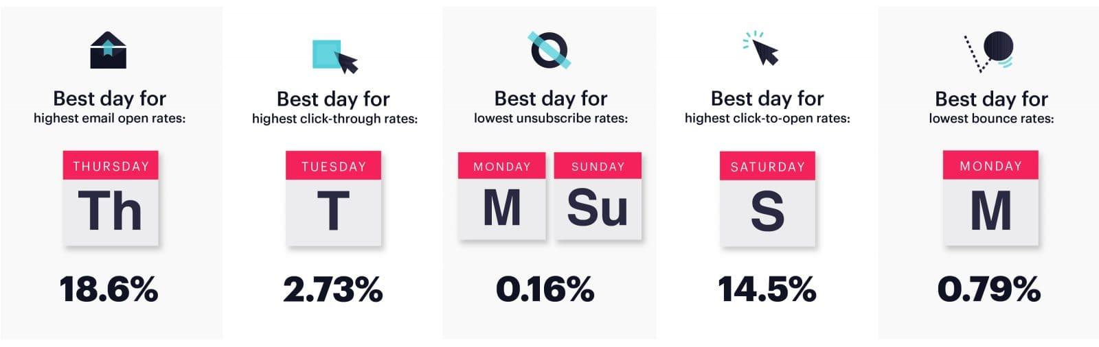 2019年最佳电子邮件营销日,以获得最高的电子邮件开放率,最高的点击率,最低的取消订阅率,最高的点击率,最低的跳出率