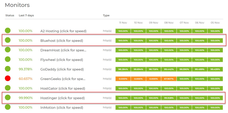 Bluehost与Hostinger的正常运行时间百分比