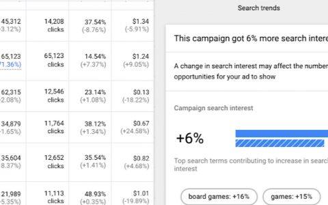 Google Ads解释为什么会发生性能变化
