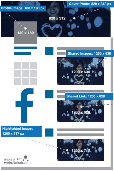 Facebook图像大小:Facebook个人资料照片大小,Facebook封面照片大小,Facebook分享图像大小,Facebook共享链接大小,FB突出显示图像大小2020