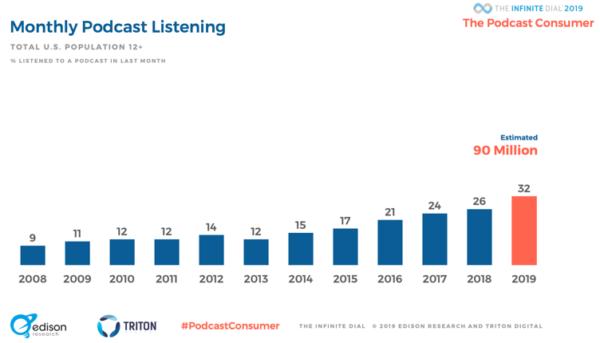 Monthly podcast listening statistics