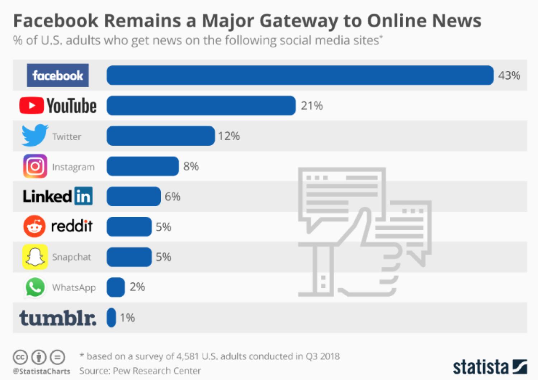 Some social media statistics