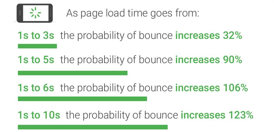 Google的页面加载时间与跳出率图表