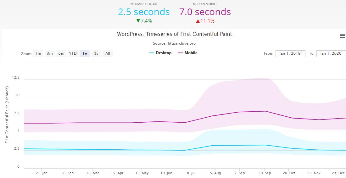HTTPArchive.org上的WordPress网站性能统计信息
