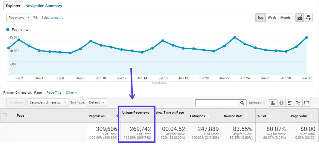 WordPress SEO: Grow SEO traffic with Keyword research