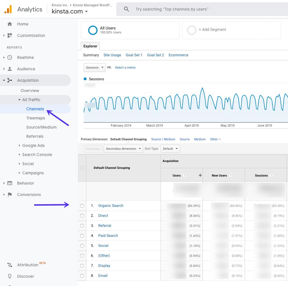 Organic search data in Google Analytics
