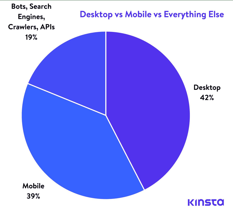 desktop vs mobile vs bots graph