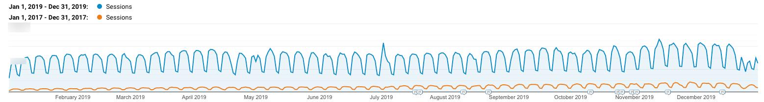 WordPress SEO:Kinsta的有机增长