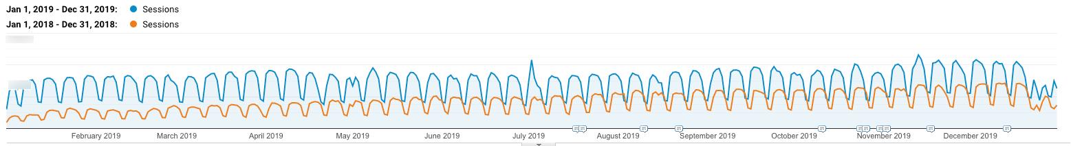WordPress SEO:有机增长Kinsta