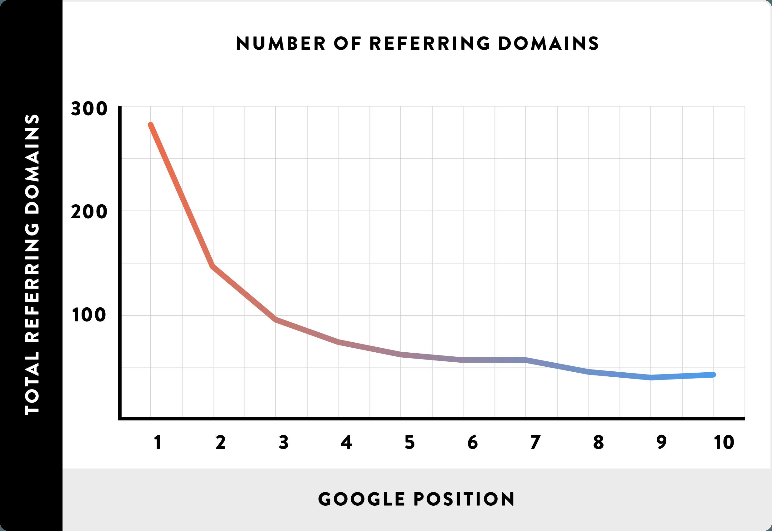 WordPress SEO: referring domains