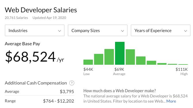 网站开发人员薪水glassdoor