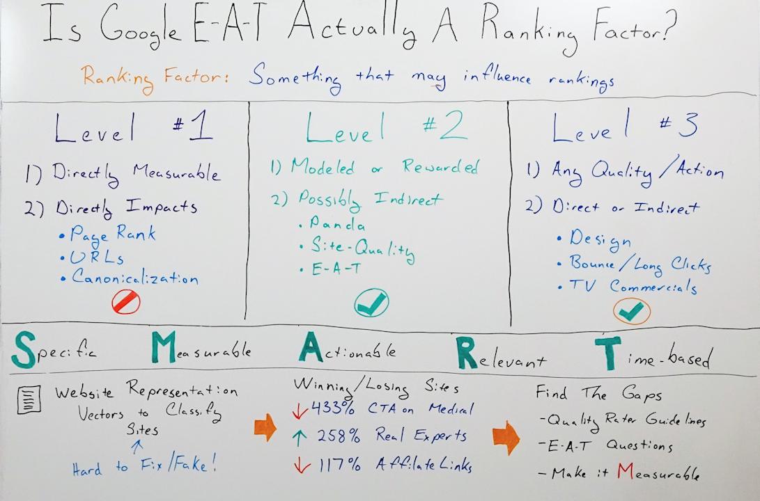 Google EAT实际上是排名因素吗?-白板星期五