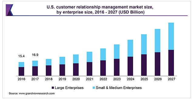 CRM软件市场规模
