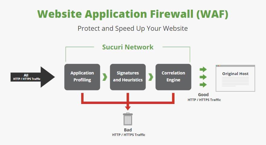 Web应用程序防火墙