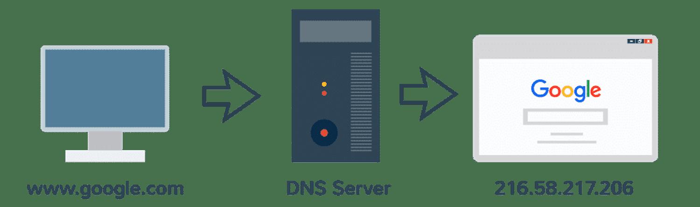 DNS和IP地址如何协同工作,从而使浏览网络变得轻松快捷。
