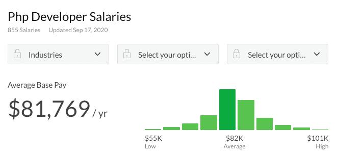 PHP开发人员薪水