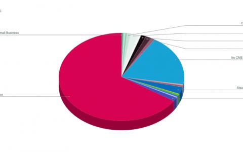 Web开发人员,SEO和营销机构网站的速度和性能