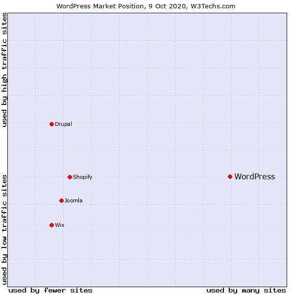 WordPress的市场地位