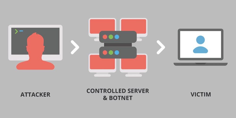 什么是DDoS攻击?