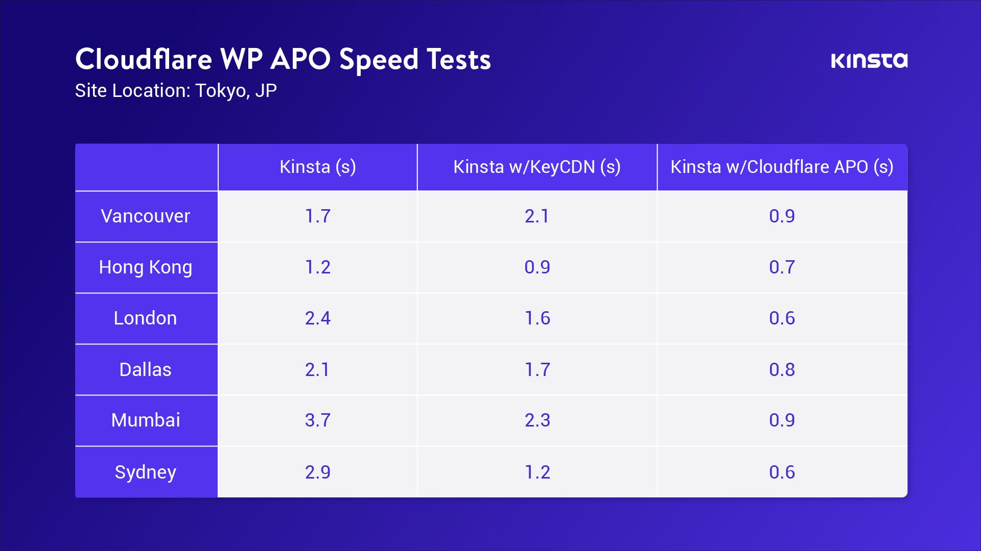 启用Cloudflare APO可将WordPress性能提高300%。