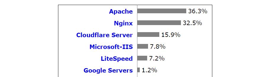 服务器端对决-apache-vs-nginx-3服务器端对决:Apache vs NGINX