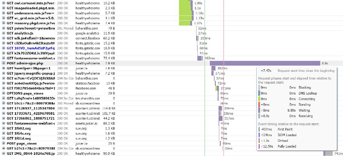 GTmetrix报告表明严重的admin-ajax.php使用高峰