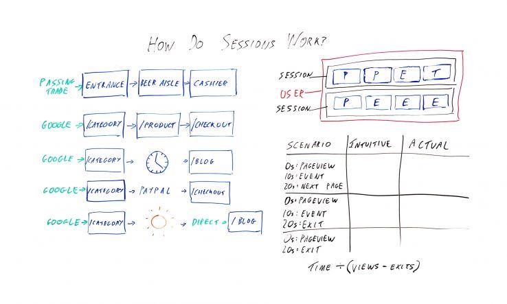 会话如何在Google Analytics(分析)中工作?