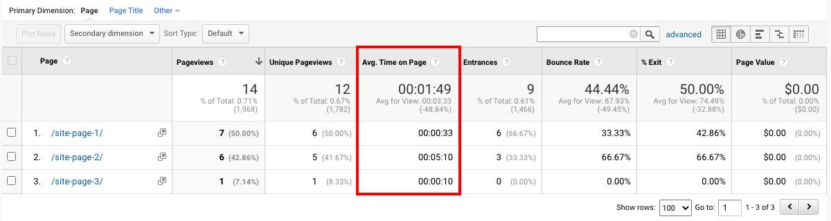 Google Analytics(分析)报告:页面停留时间