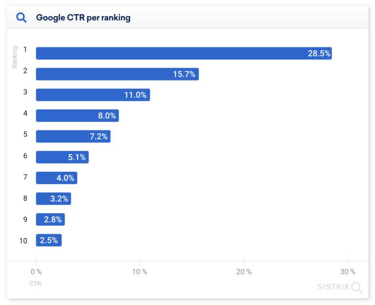 搜索引擎日志Google第一页点击次数