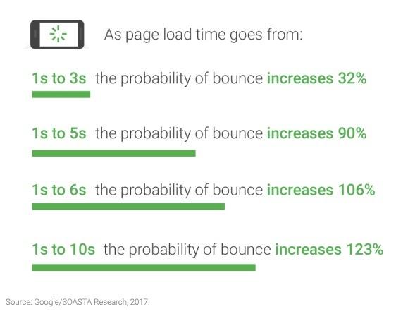 移动页面速度基准