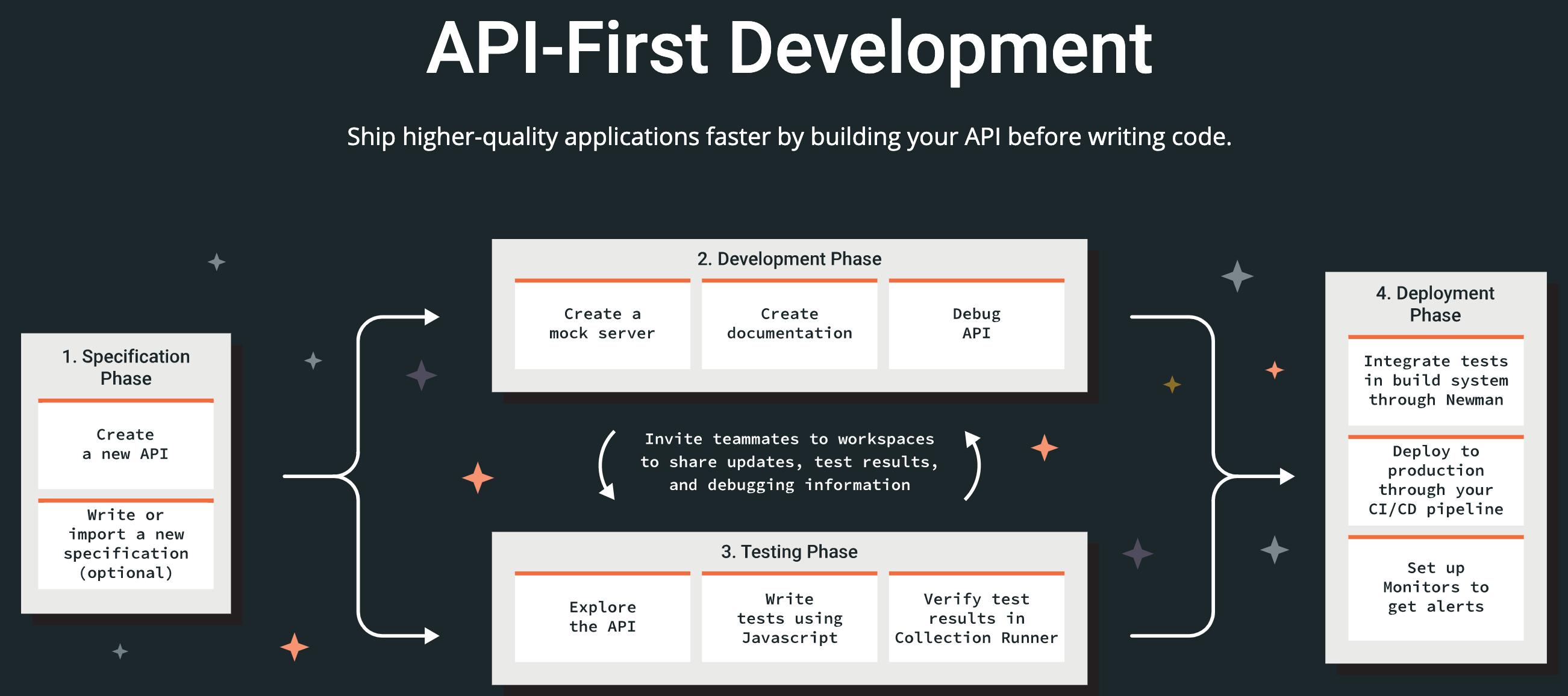 a-simple-guide-to-the-woocommerce-api-2 WooCommerce API的简单指南