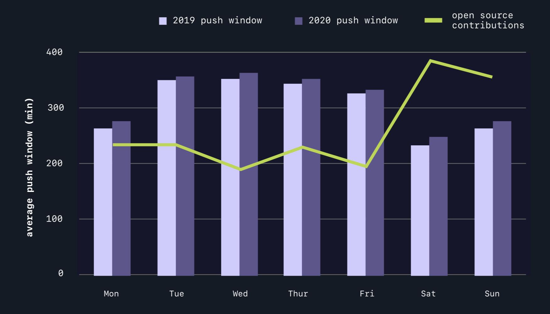 githubs-2020-octoverse报告状态的重点是开发人员正在工作数小时,但正在转向开放项目-创意出口-1 GitHub的2020年现状Octoverse报告摘要:开发人员工作时间更多,但转向创意项目的开源项目