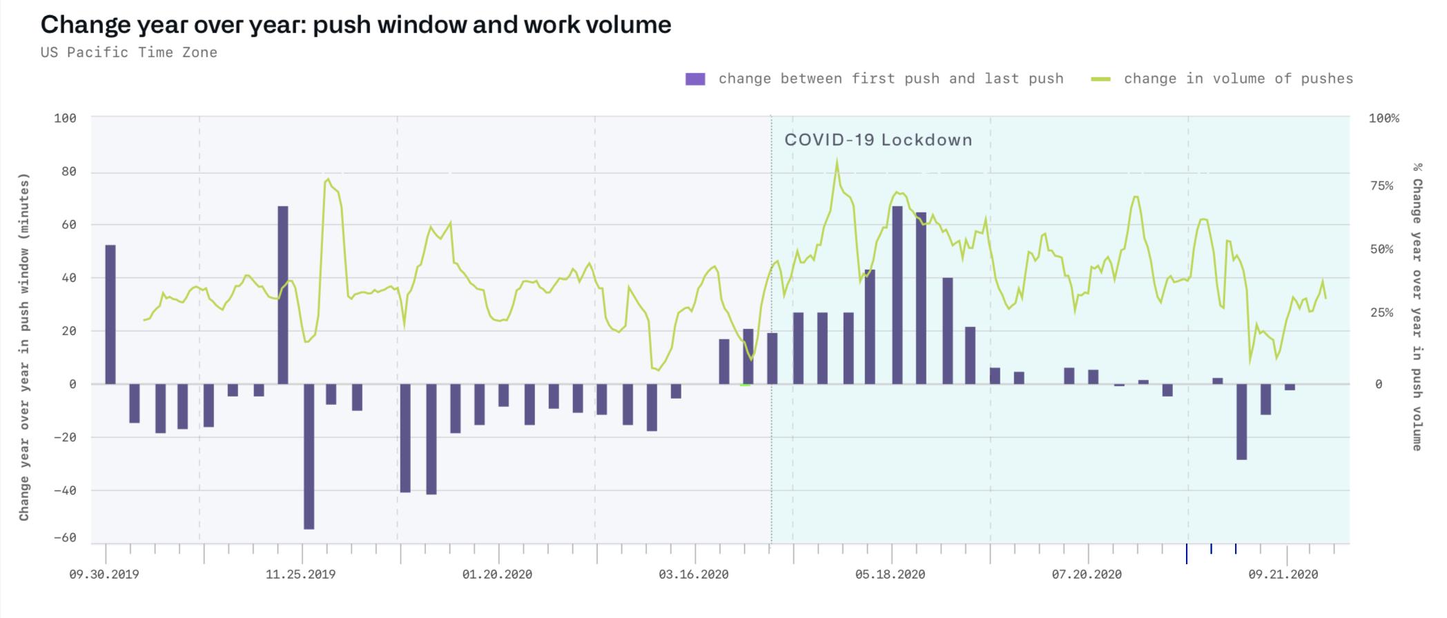 githubs-2020-octoverse报告状态的重点是开发人员正在工作数小时,但转向创意项目的开源项目GitHub的2020 Octoverse状态报告亮点:开发人员工作时间更多,但转向创意项目的开源项目