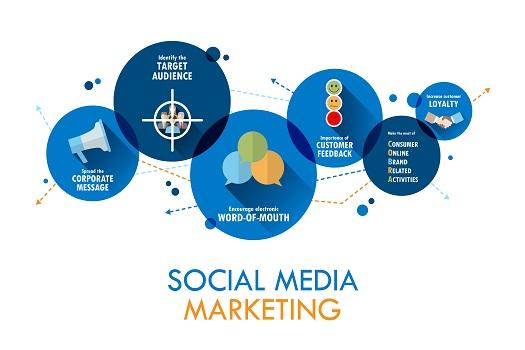 2021年在加利福尼亚州圣地亚哥的社交媒体营销新规则