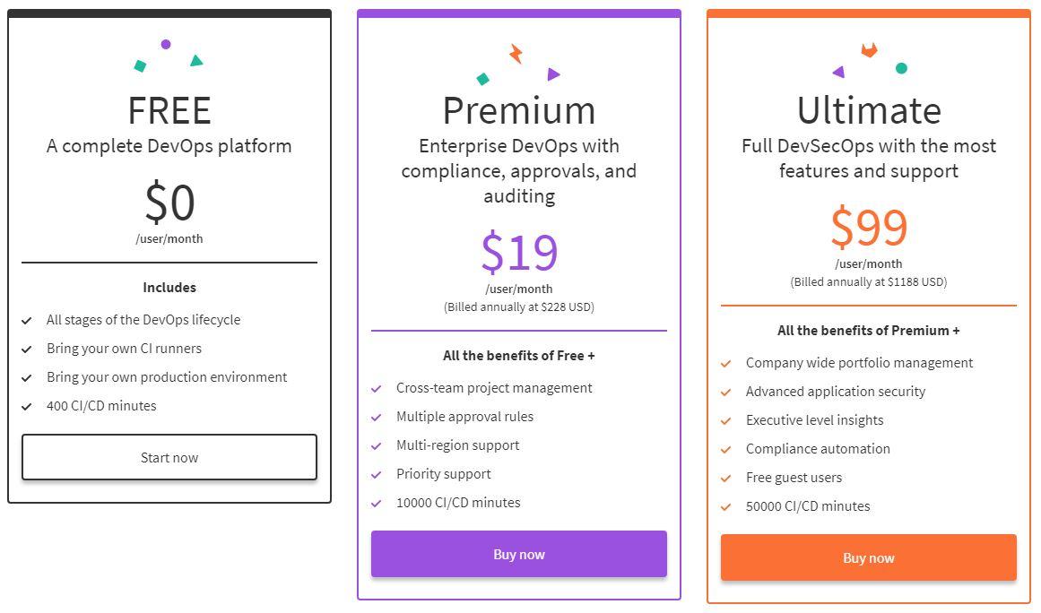 gitlab-drops-bronze-starter-tier-in-pricing-update-1 GitLab在价格更新中删除青铜/入门级