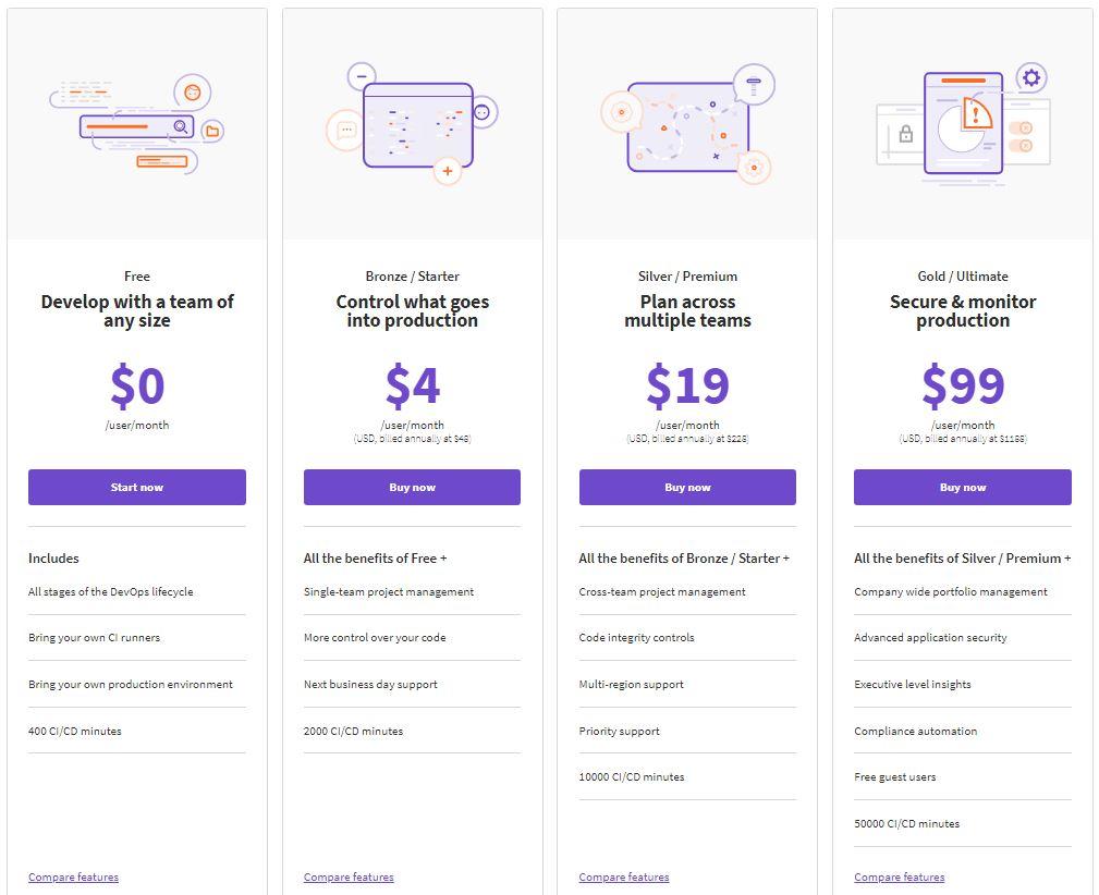 gitlab-drops-bronze-starter-tier-in-pricing-update gitlab在价格更新中删除青铜/入门级