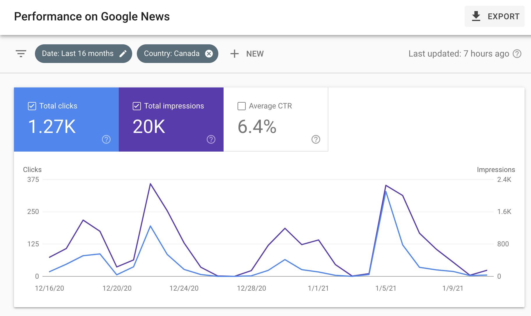 google-for-google-news-publishers-2的绩效报告Google推出Google News Publishers的绩效报告