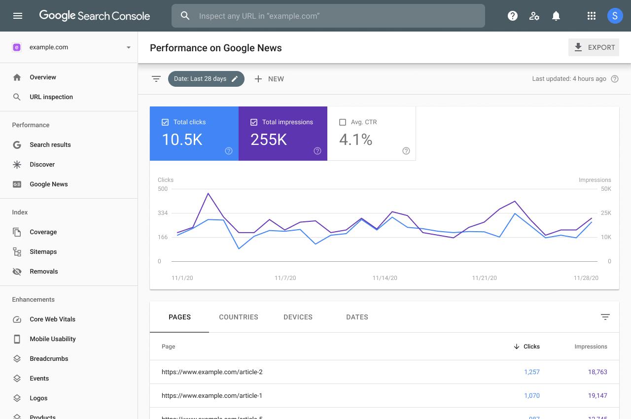 google-for-google-news-publishers的绩效报告Google推出Google News Publishers的绩效报告