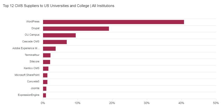 新报告估计美国高等教育机构网站的WordPress市场份额为40-8,新报告估计WordPress在美国高等教育机构网站中的市场份额为40.8%