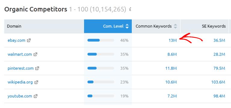 semrush竞争对手分析