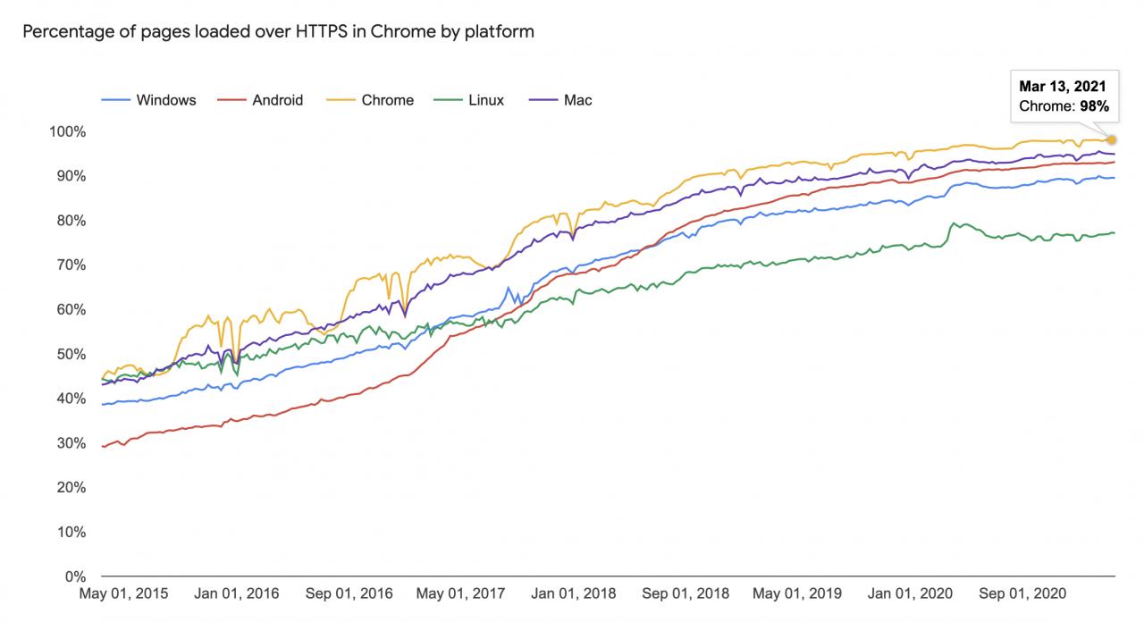 chrome-90默认情况下在地址栏中使用HTTPs Chrome 90在地址栏中默认使用HTTPS
