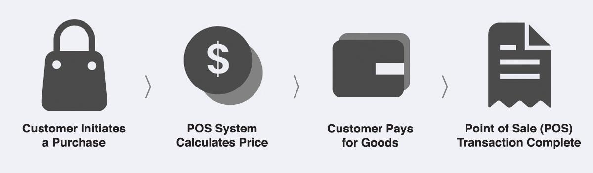 销售点系统示例