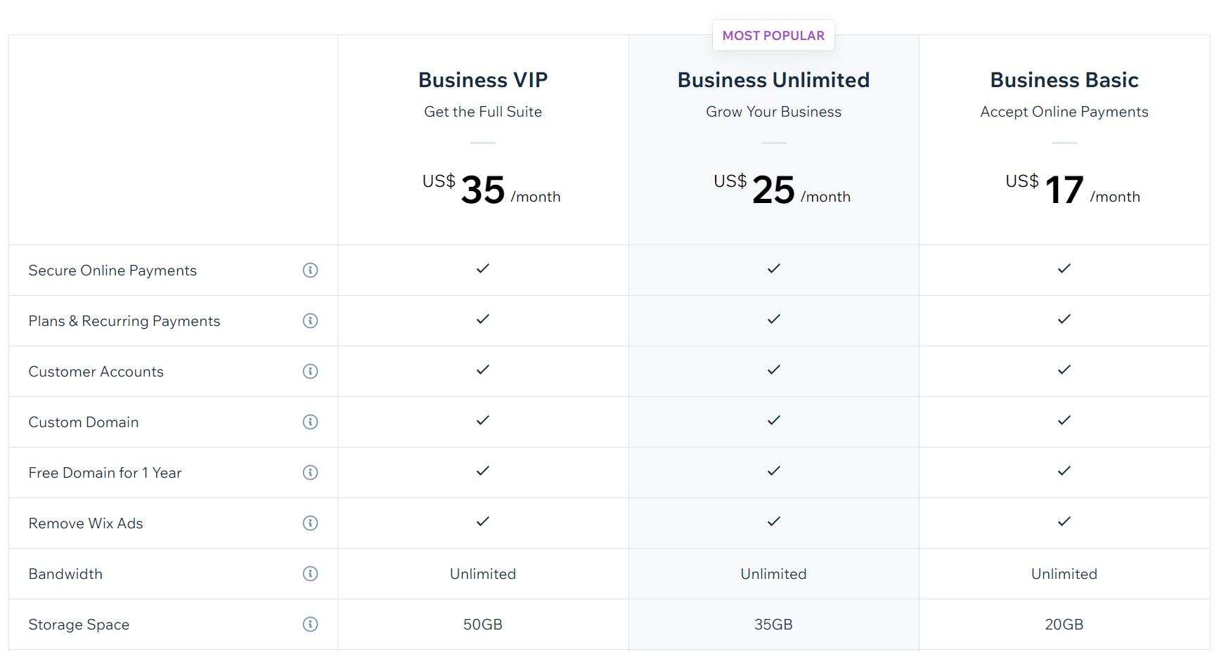 Wix的电子商务计划