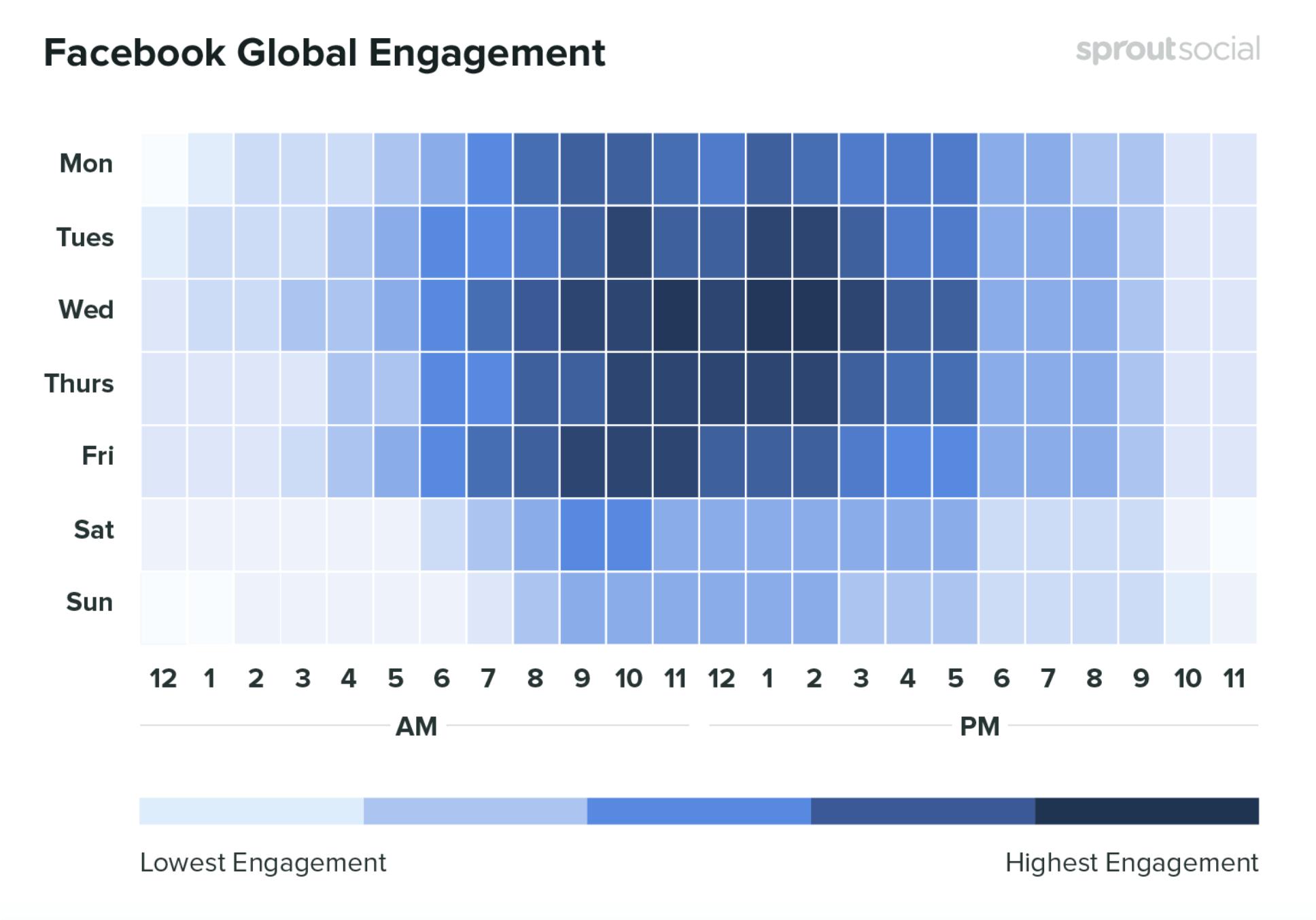 Facebook社交分享信息图。