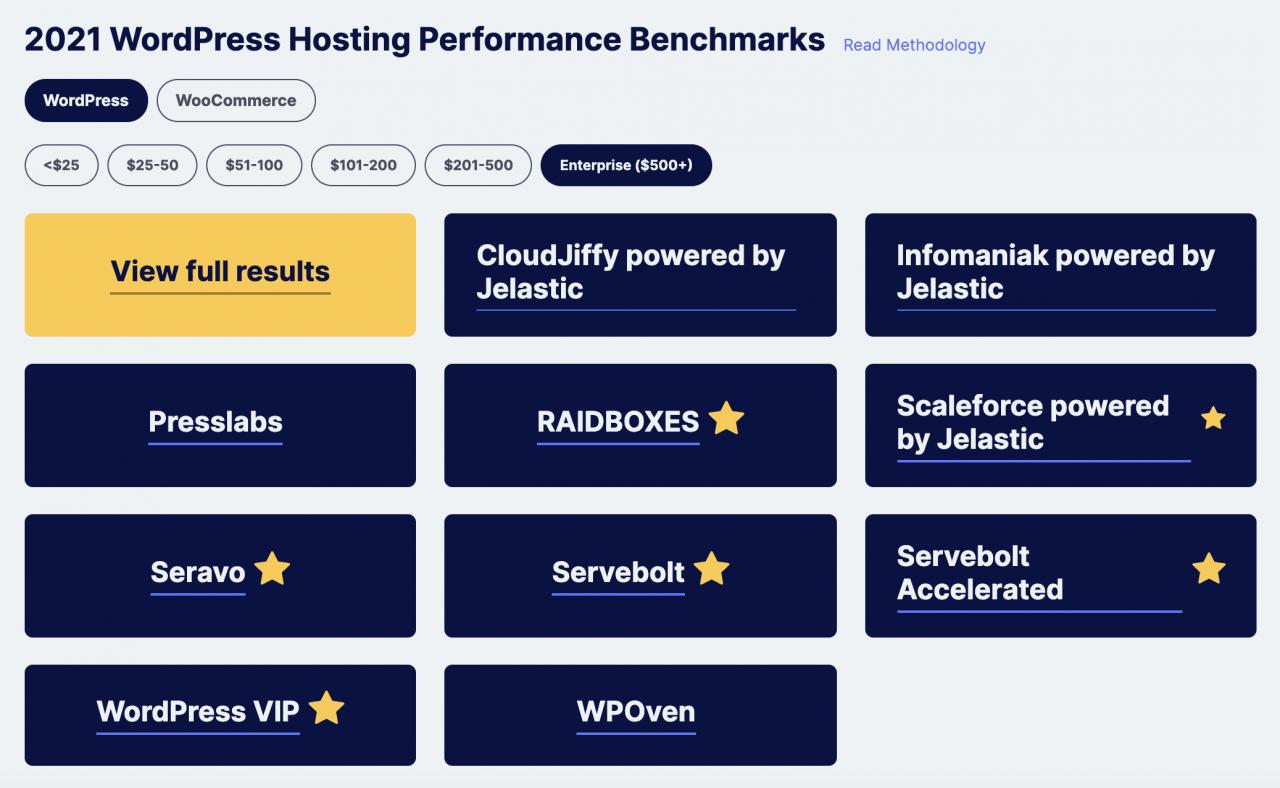 review-signal-publishes-2021-hosting-performance-benchmarks-on-new-wordpress-powered-site Review Signal 在新的 WordPress 驱动的网站上发布 2021 年托管性能基准