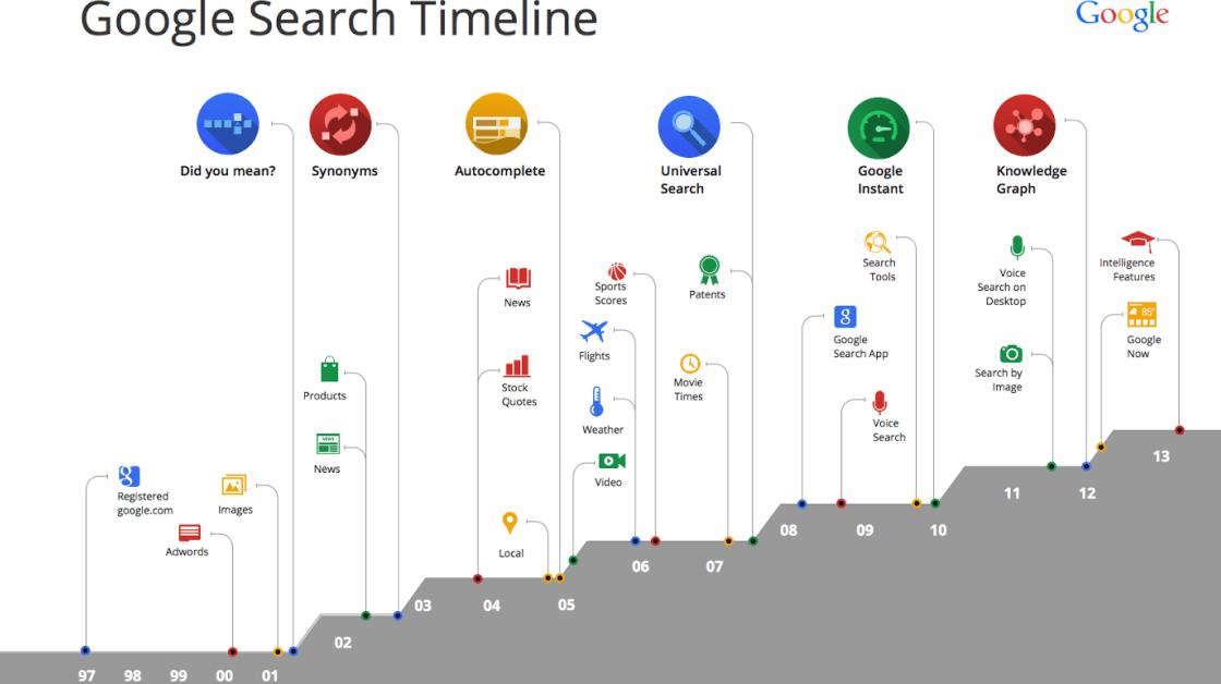 a-long-term-seo-strategy-knowing-what-google-want-is-the-key-2 长期的 SEO 策略? 知道谷歌想要什么是关键